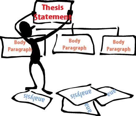 How to begin writing a thesis statement